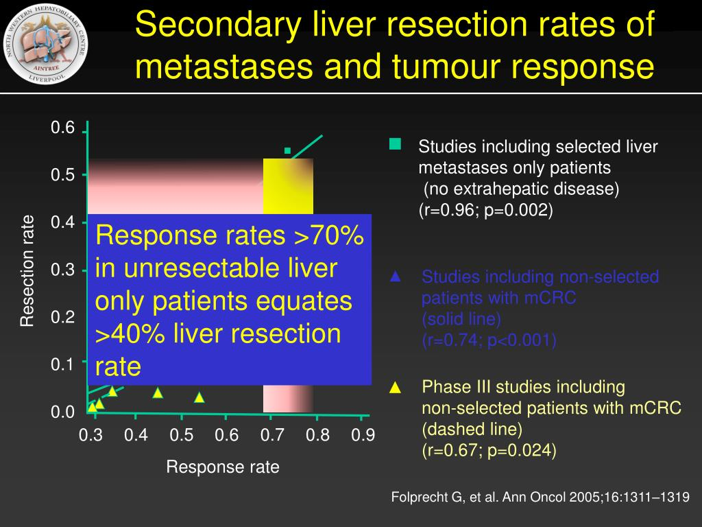 Secondary liver resection rates of