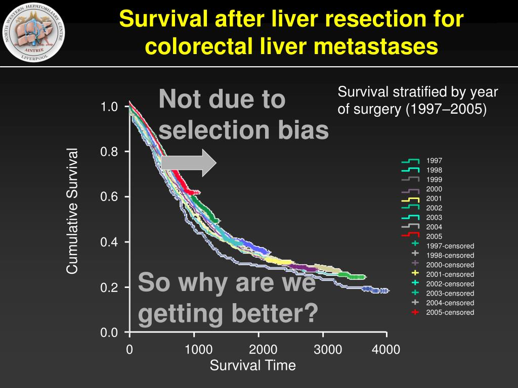 Survival after liver resection for colorectal liver metastases