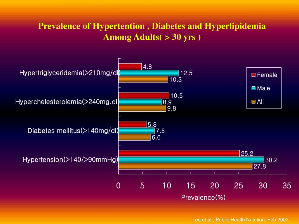 Prevalence of Hypertention , Diabetes and Hyperlipidemia