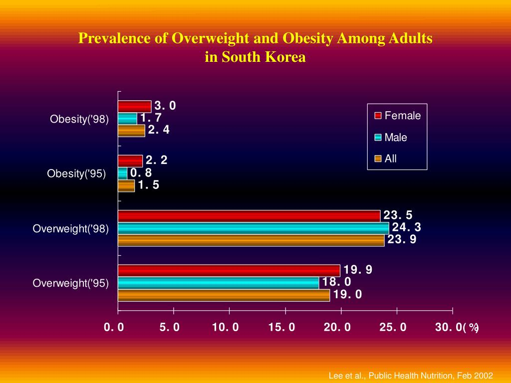 Prevalence of Overweight and Obesity Among Adults