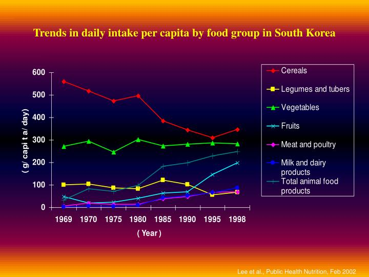 Trends in daily intake per capita by food group in south korea