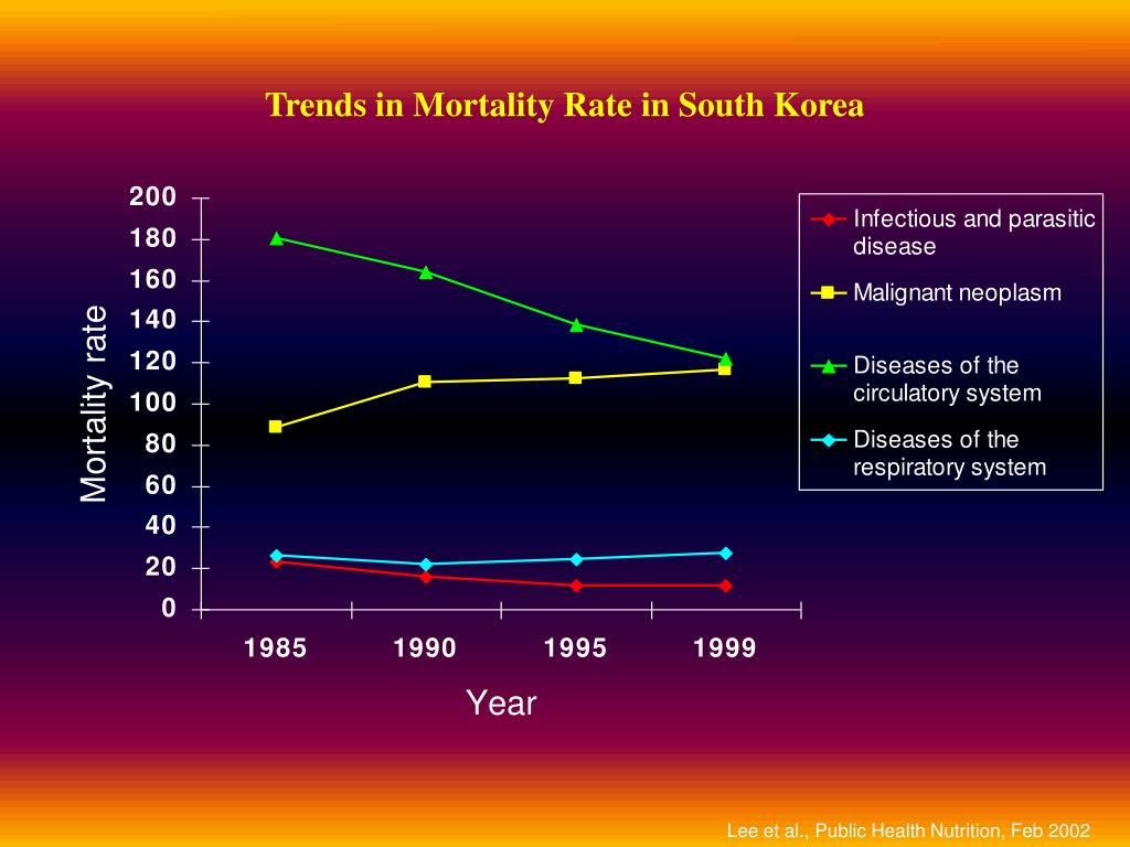 Trends in Mortality Rate in South Korea