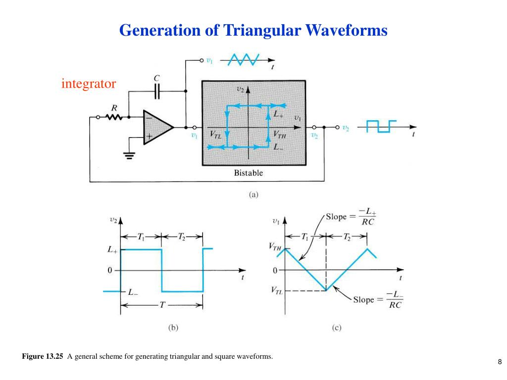 Generation of Triangular Waveforms