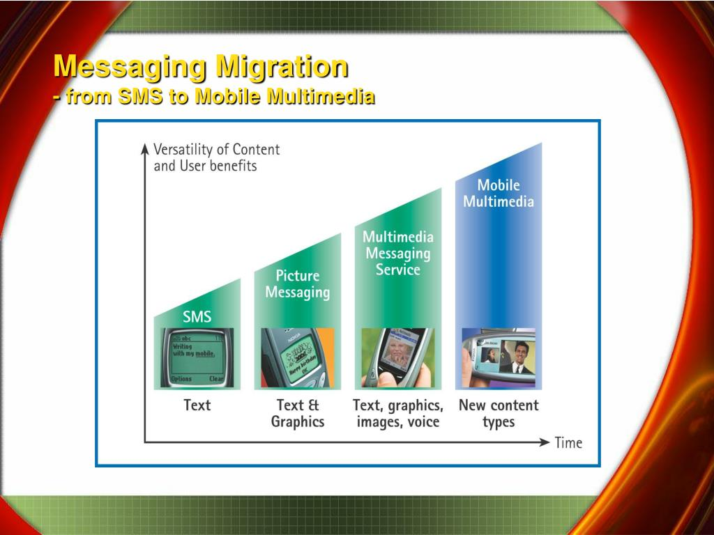 Messaging Migration