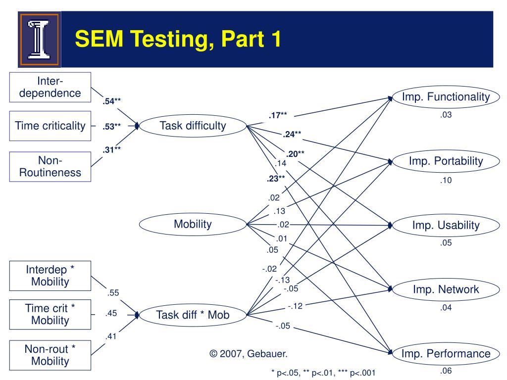 SEM Testing, Part 1