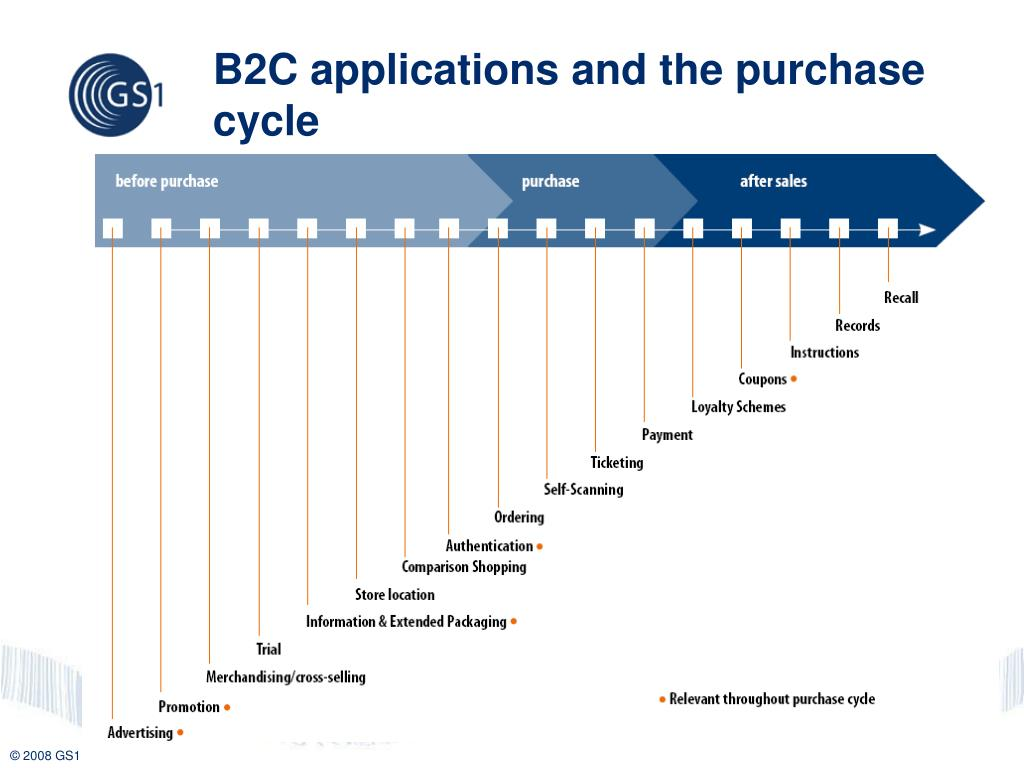 B2C applications and the purchase cycle