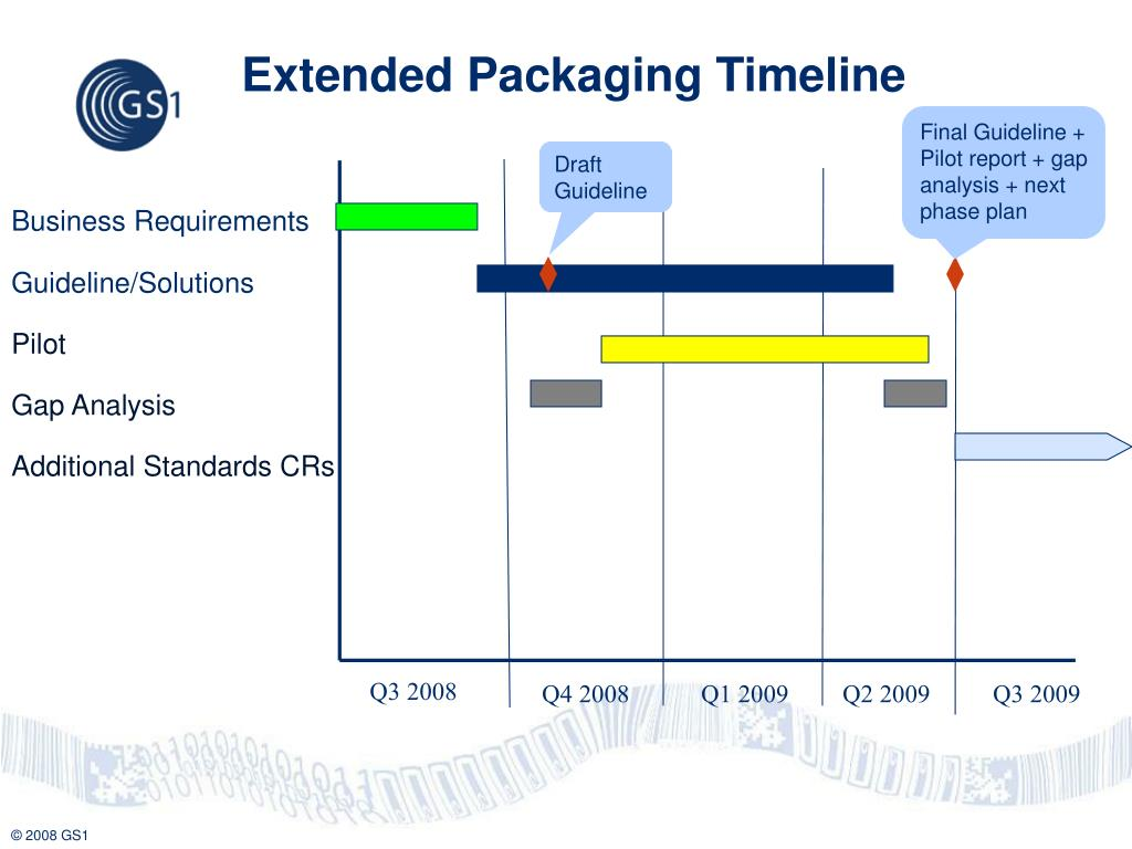 Extended Packaging Timeline