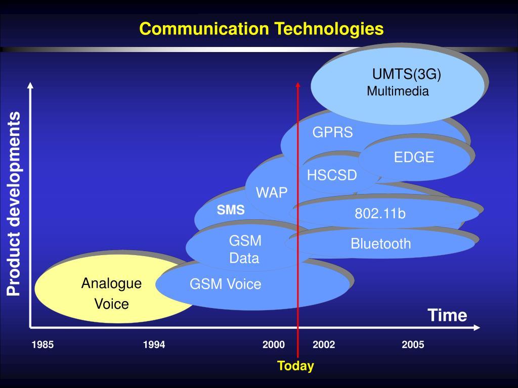 UMTS(3G)