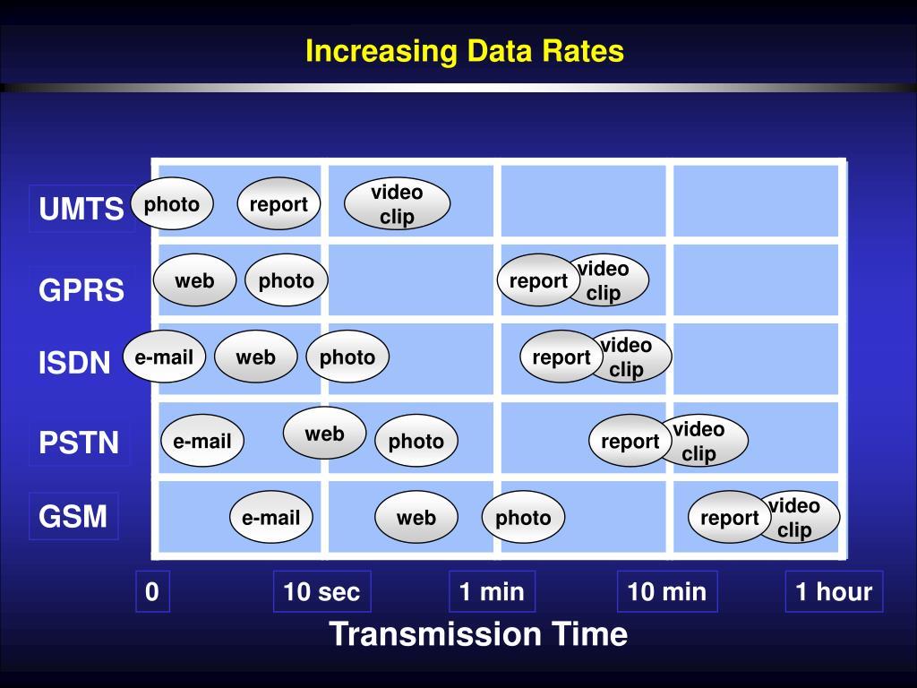 Increasing Data Rates