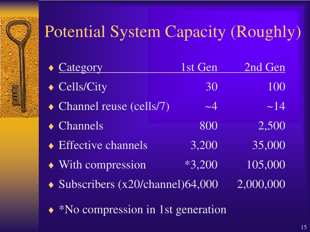 Potential System Capacity (Roughly)