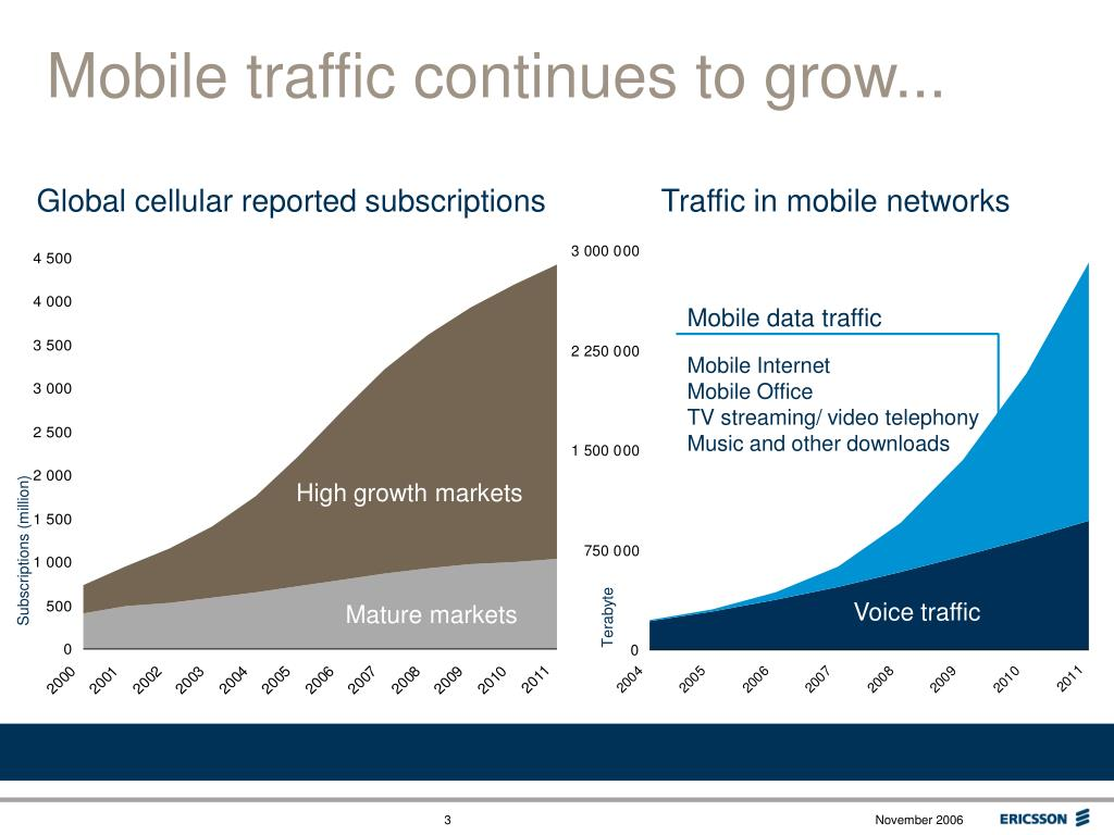 Mobile traffic continues to grow...