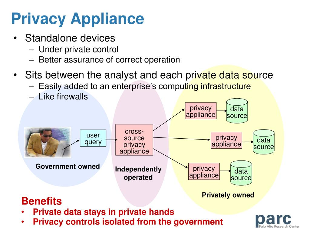 privacy appliance