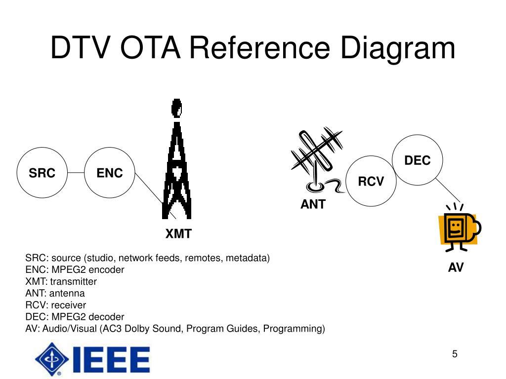 DTV OTA Reference Diagram
