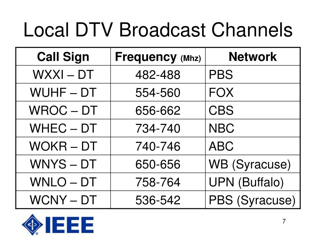Local DTV Broadcast Channels