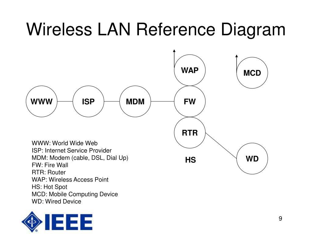 Wireless LAN Reference Diagram