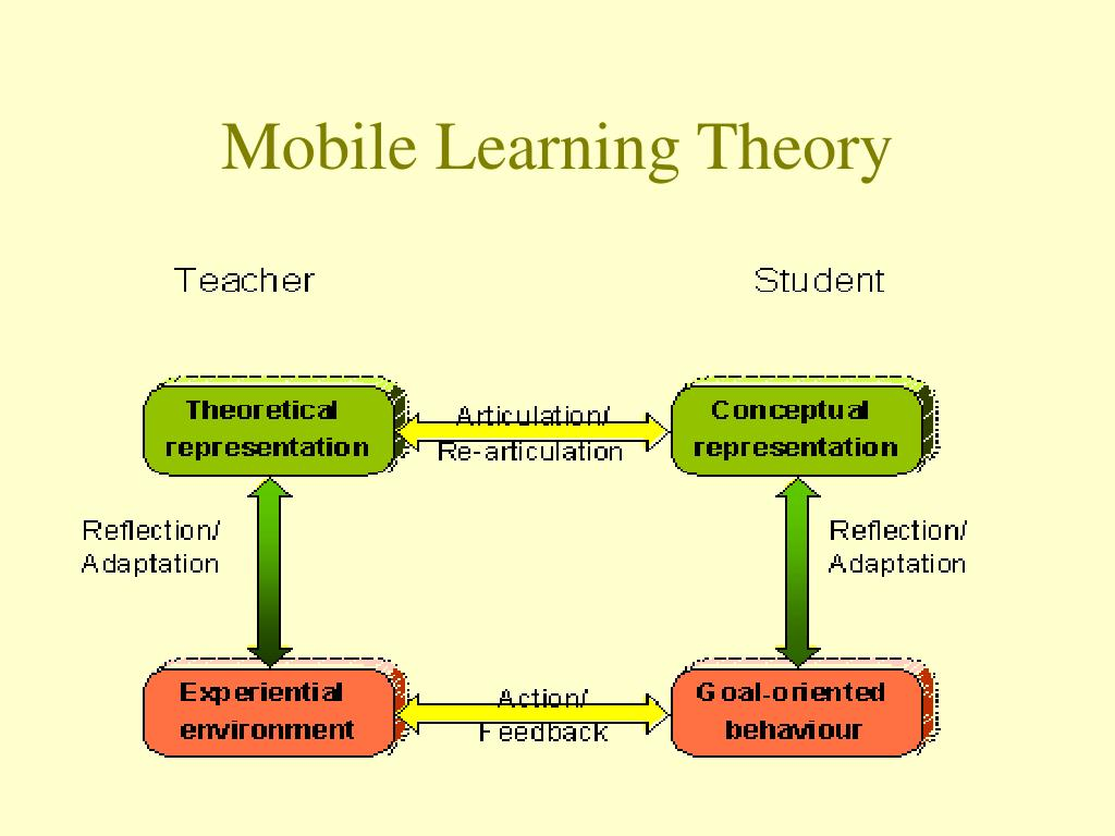 Mobile Learning Theory