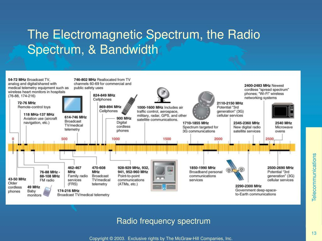 The Electromagnetic Spectrum, the Radio Spectrum, & Bandwidth