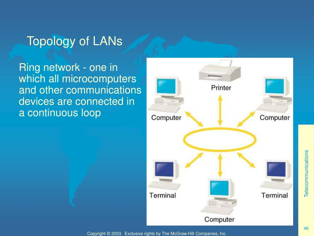 Topology of LANs