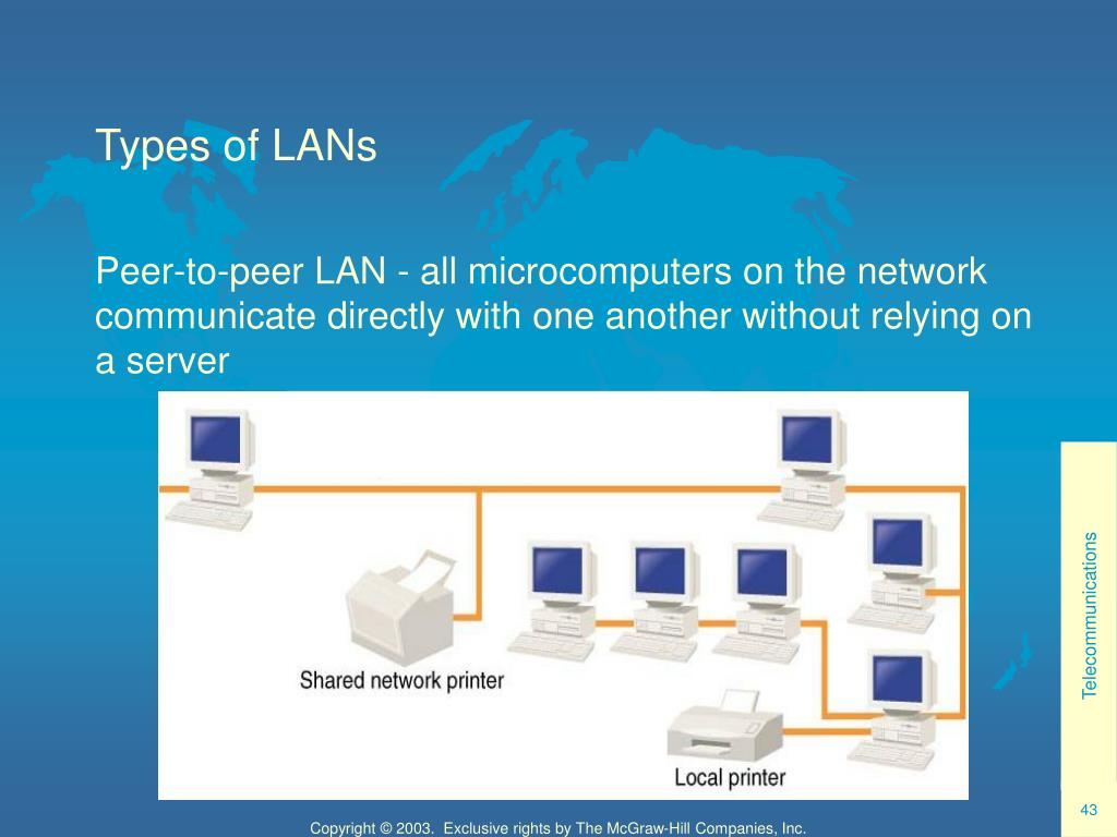 Types of LANs