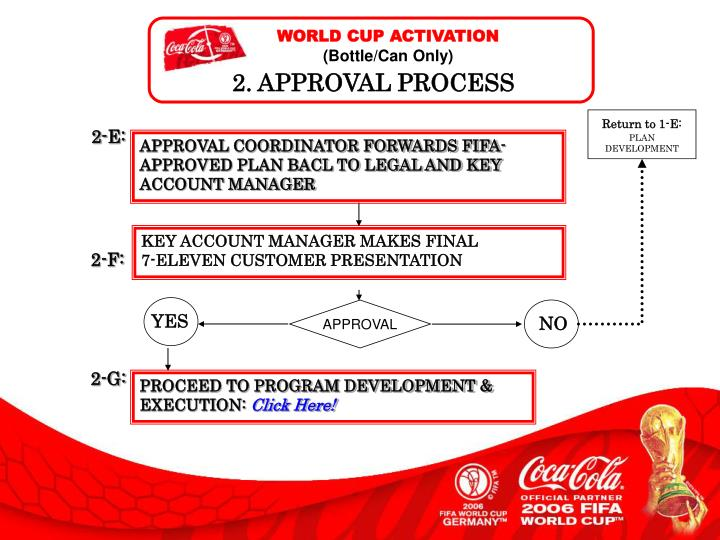 WORLD CUP ACTIVATION