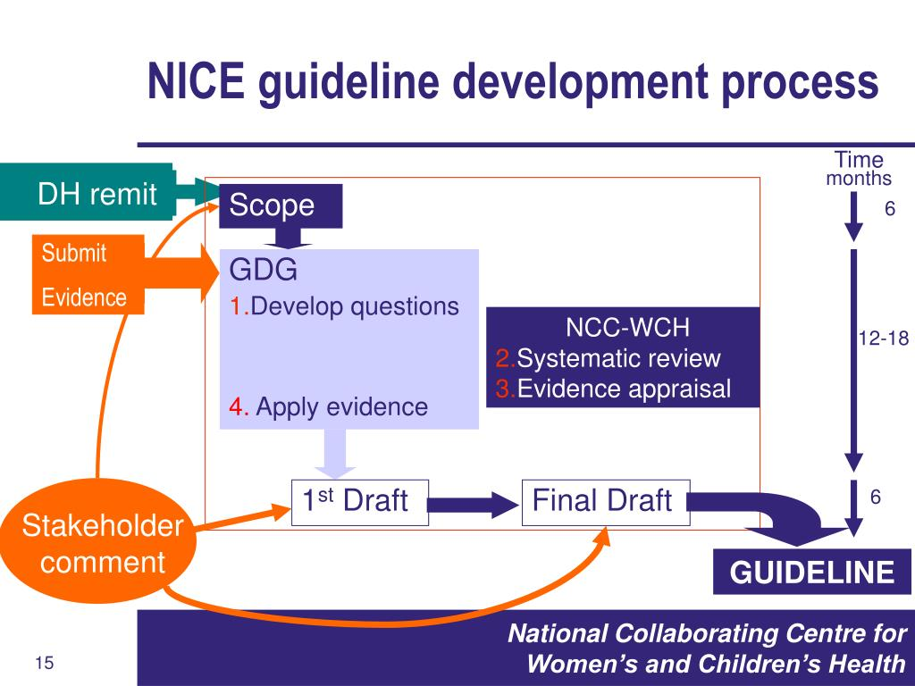 NICE guideline development process