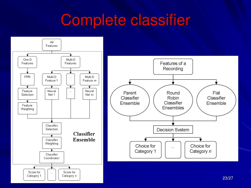 Complete classifier