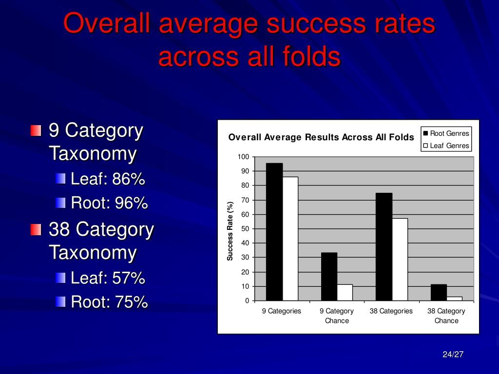 Overall average success rates across all folds