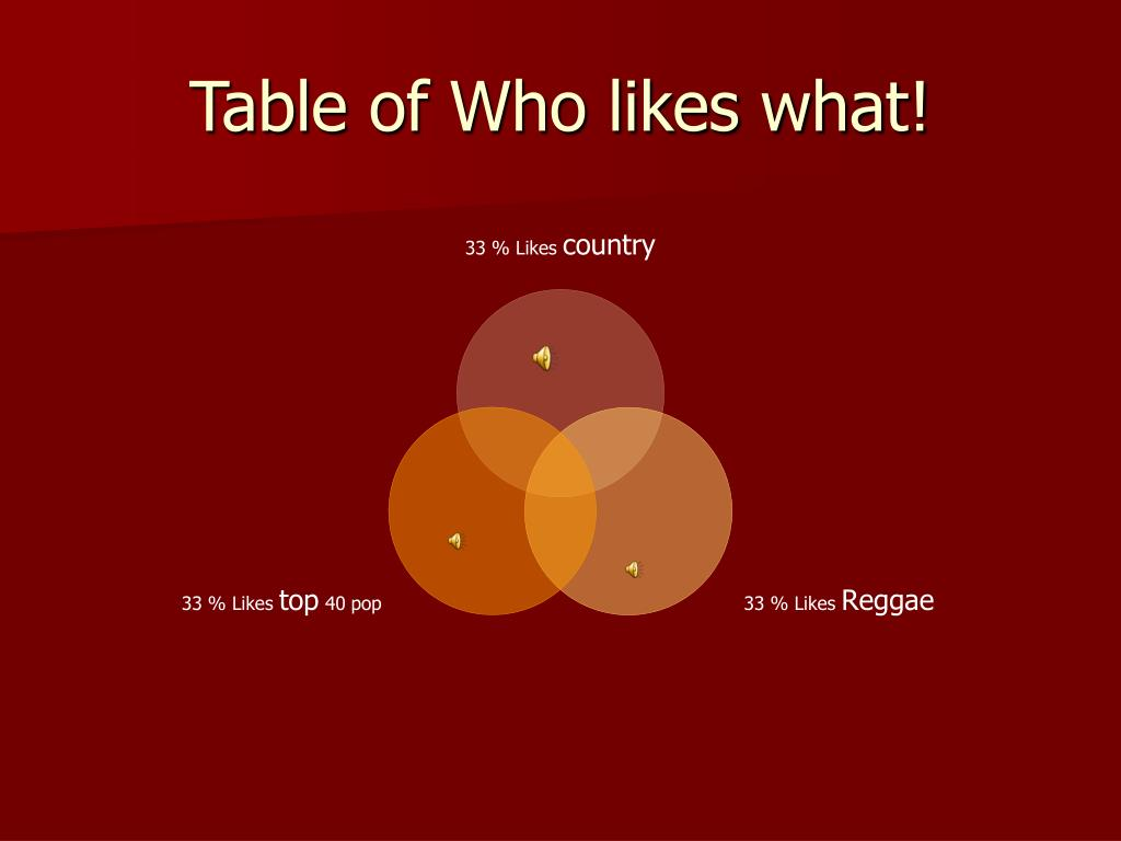 Table of Who likes what!