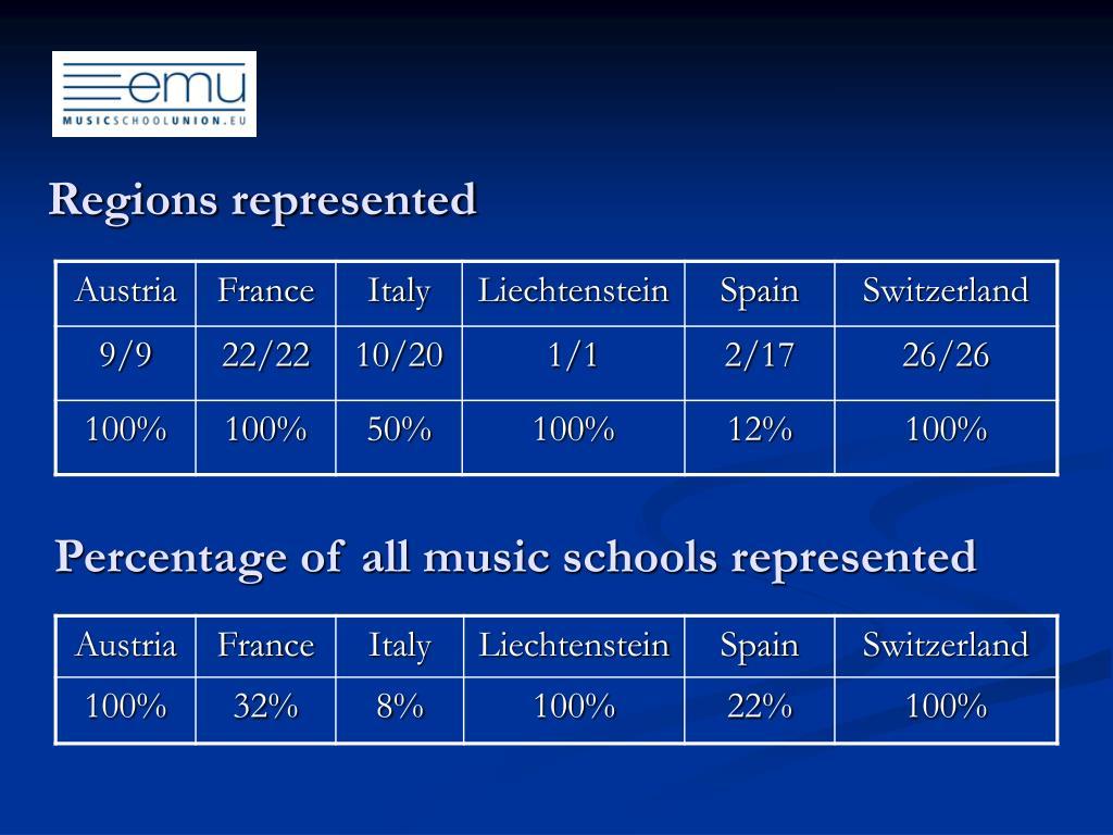 Regions represented