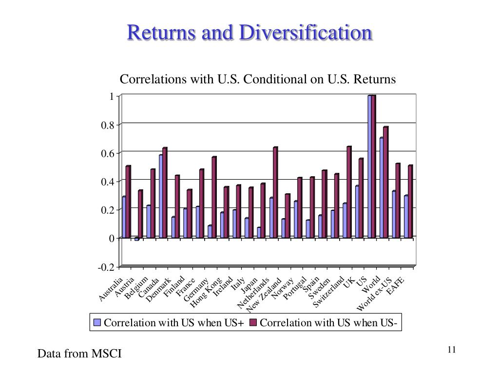Returns and Diversification