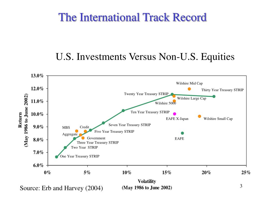 The International Track Record