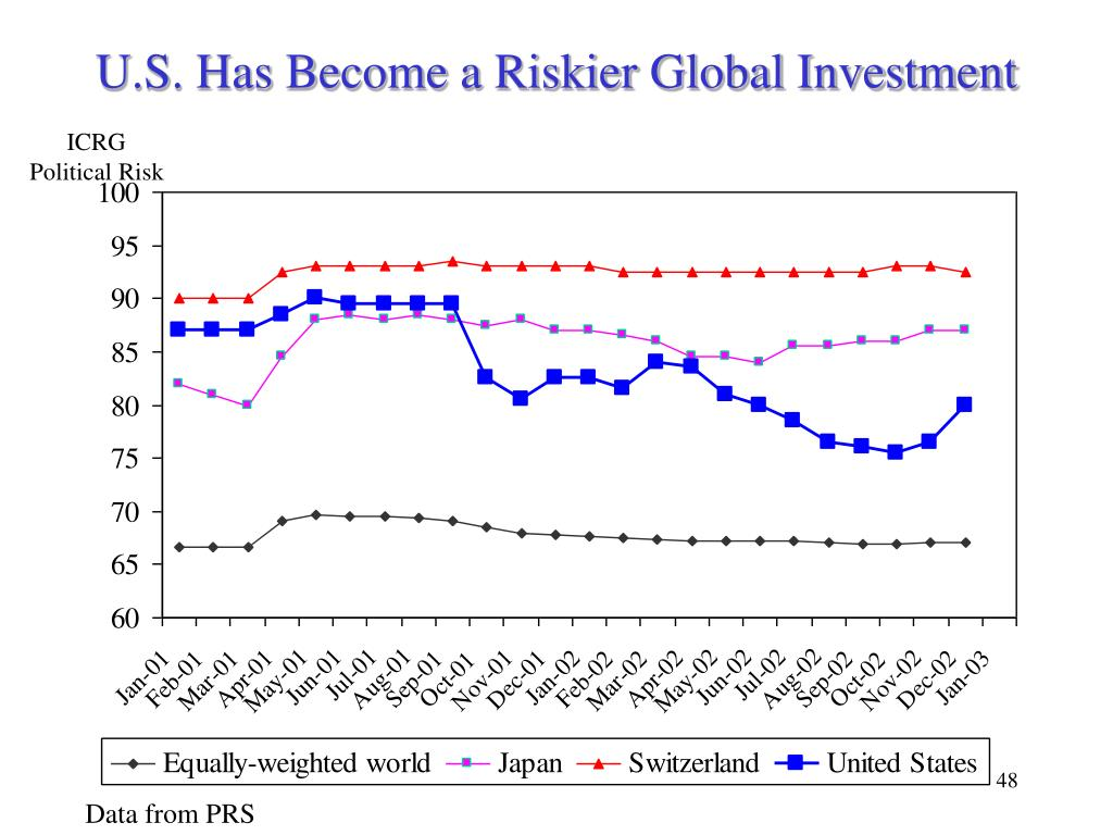U.S. Has Become a Riskier Global Investment