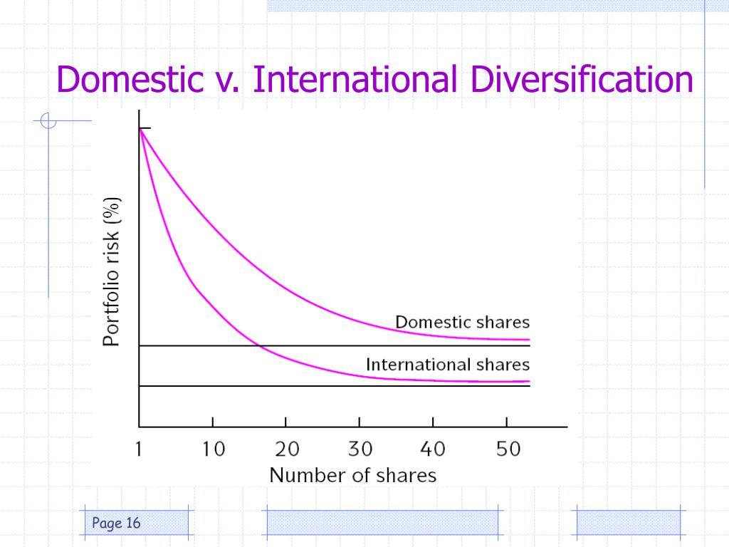 Domestic v. International Diversification
