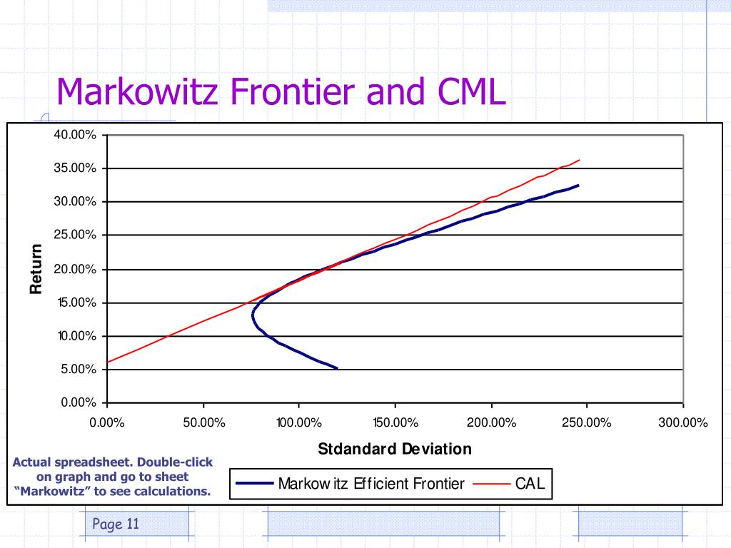 Markowitz Frontier and CML