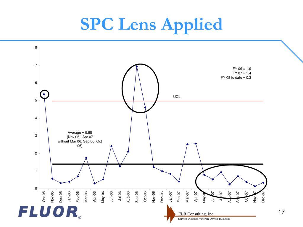 SPC Lens Applied