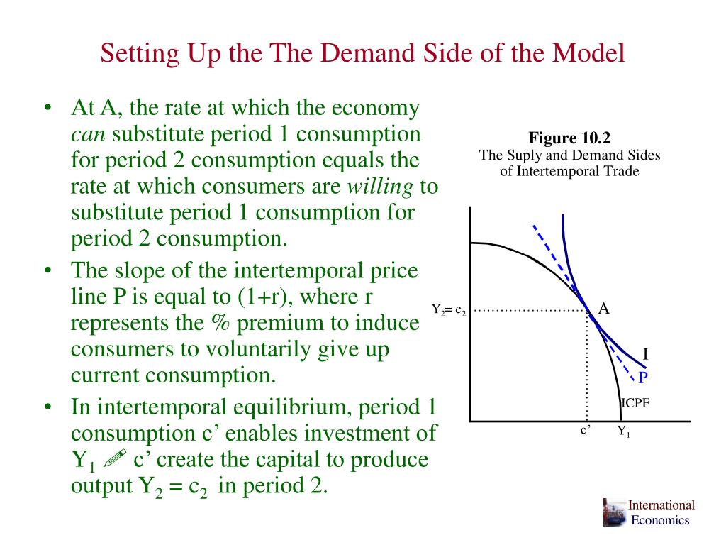 Setting Up the The Demand Side of the Model