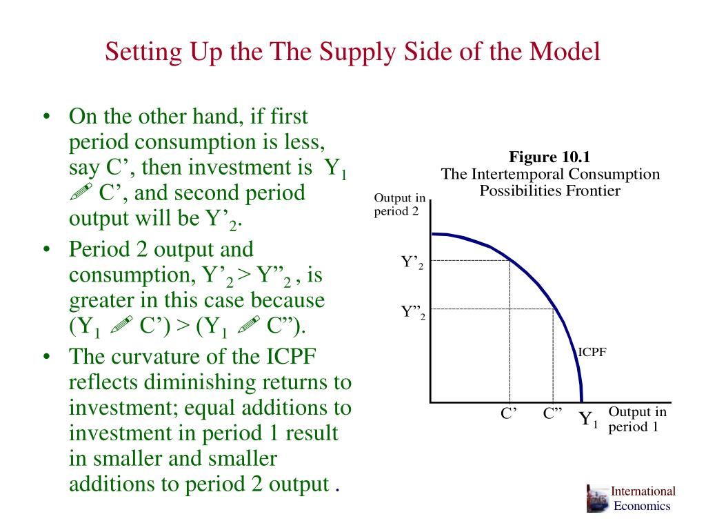 Setting Up the The Supply Side of the Model