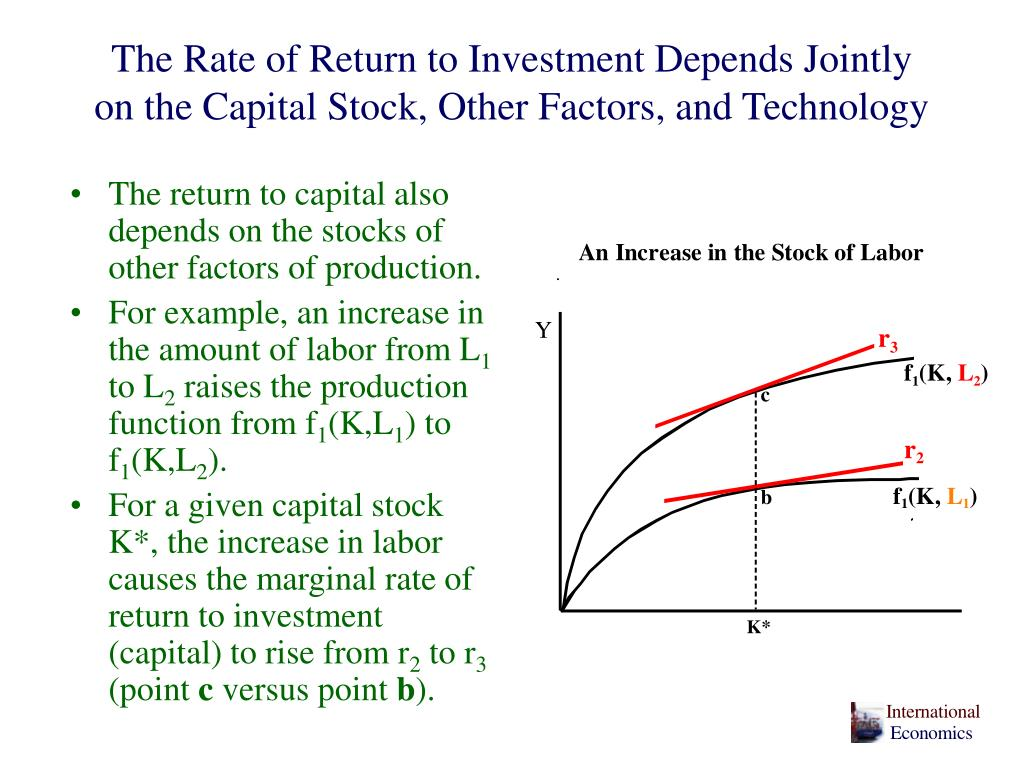 The Rate of Return to Investment Depends Jointly on the Capital Stock, Other Factors, and Technology