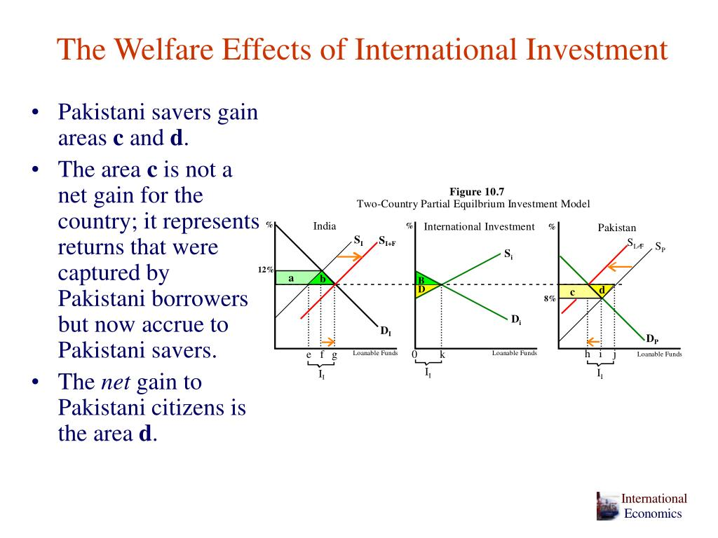 The Welfare Effects of International Investment