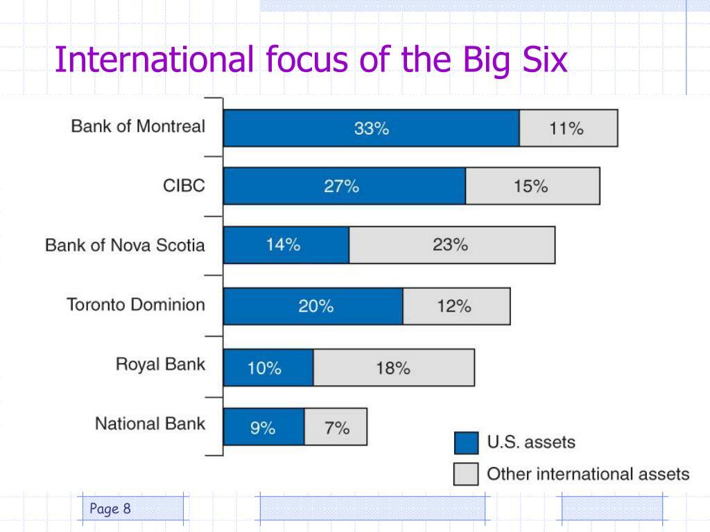 International focus of the Big Six