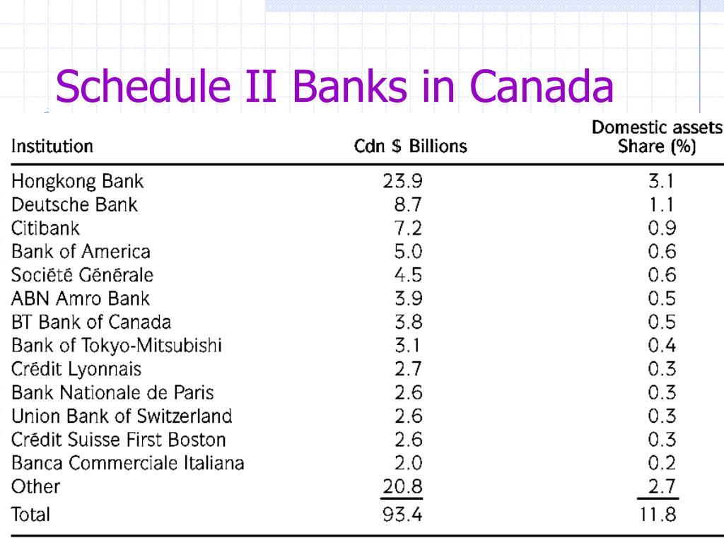 Schedule II Banks in Canada