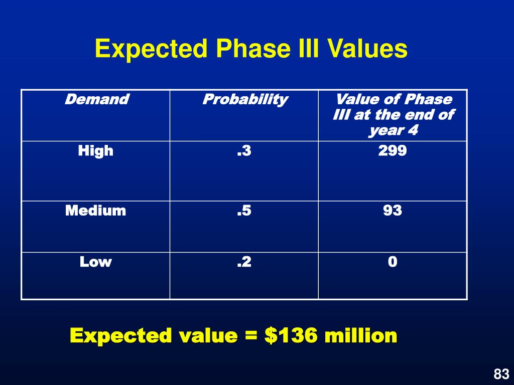 Expected Phase III Values