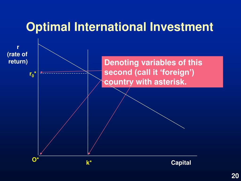 Optimal International Investment