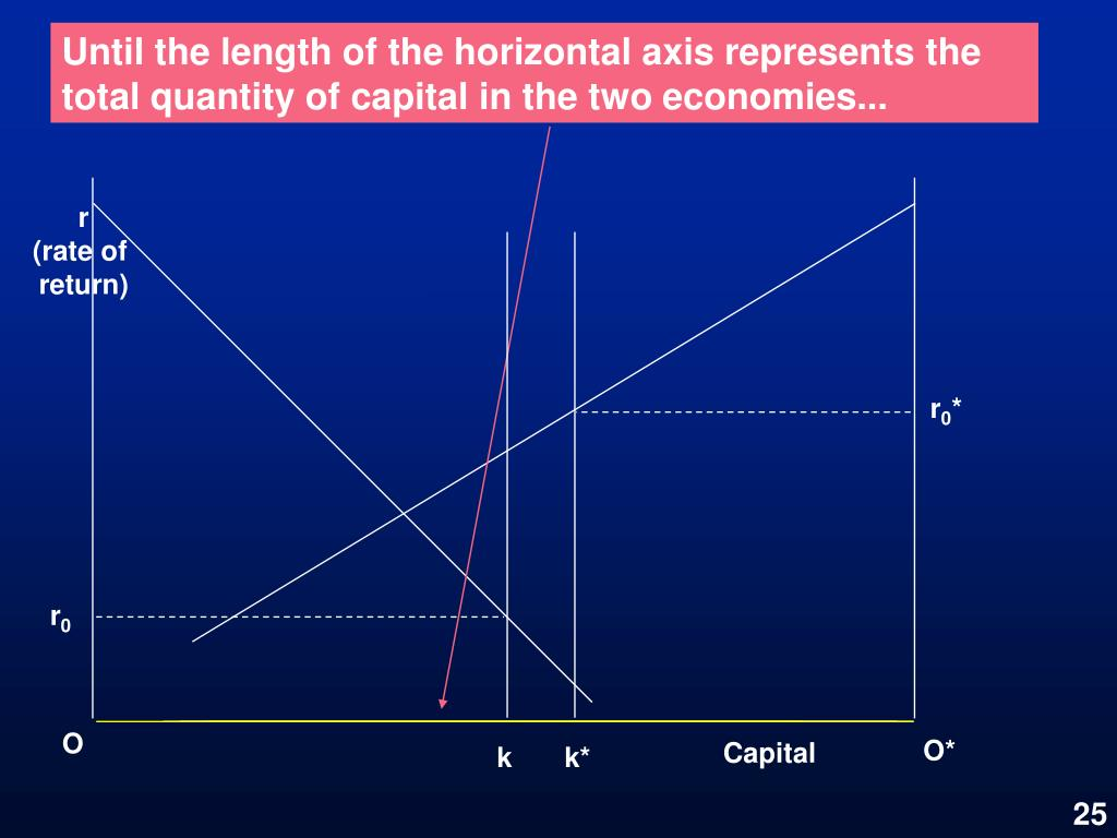 Until the length of the horizontal axis represents the total quantity of capital in the two economies...