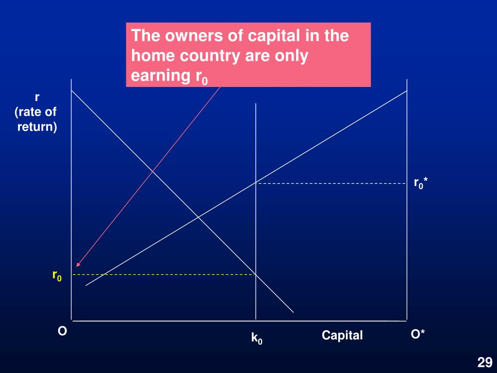 The owners of capital in the home country are only earning r