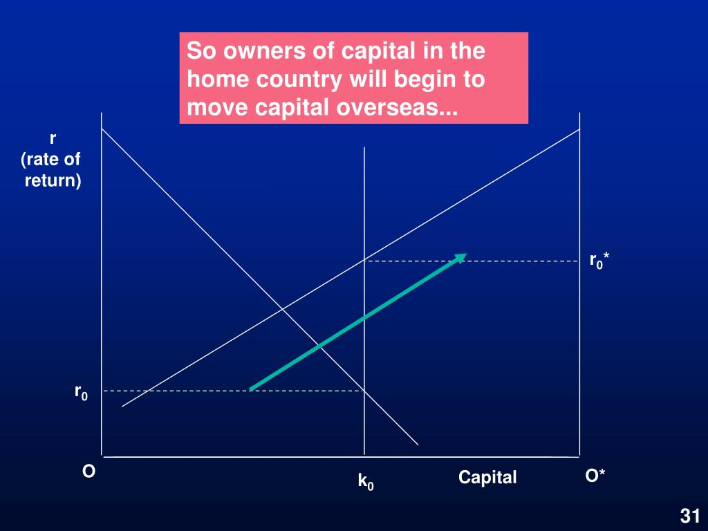 So owners of capital in the home country will begin to move capital overseas...