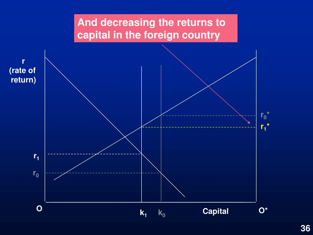 And decreasing the returns to capital in the foreign country