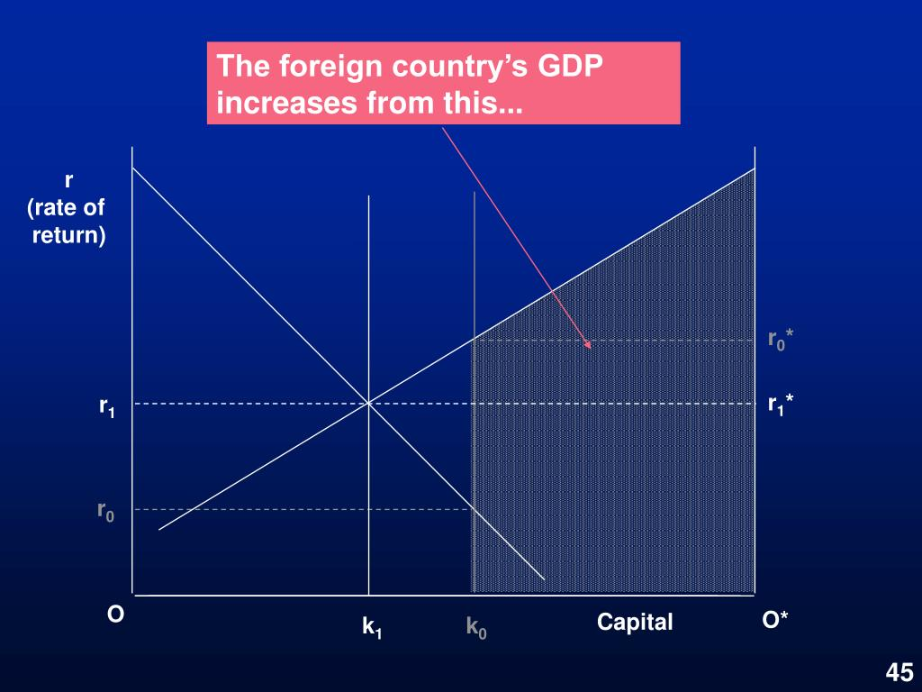 The foreign country's GDP increases from this...