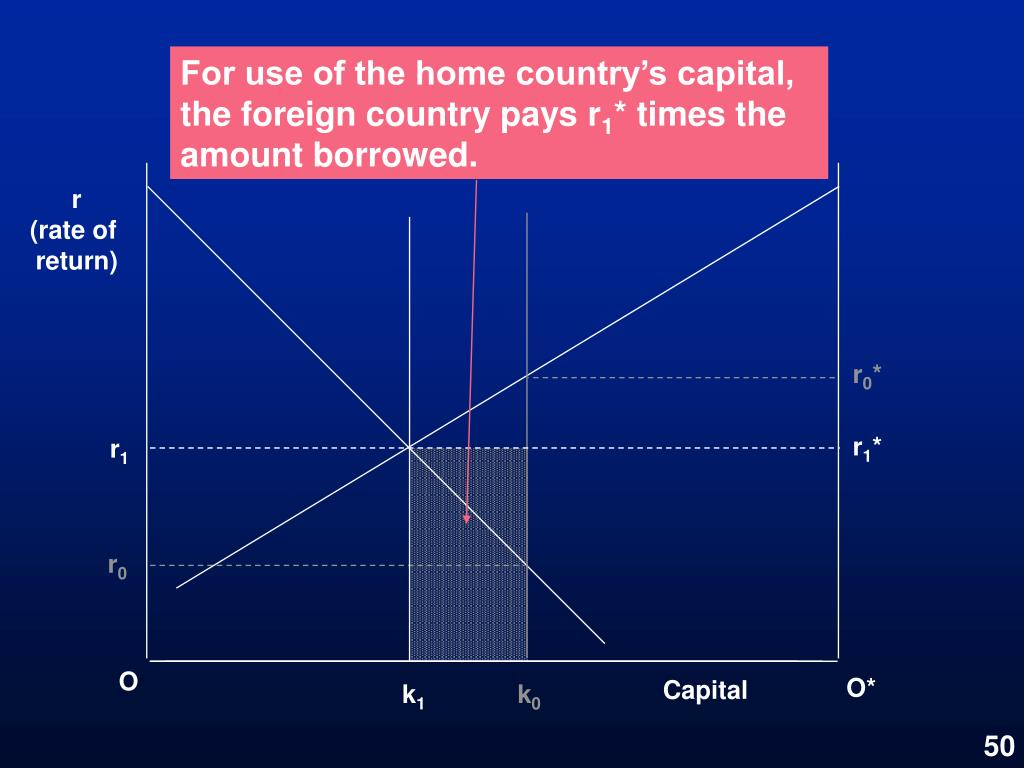 For use of the home country's capital, the foreign country pays r