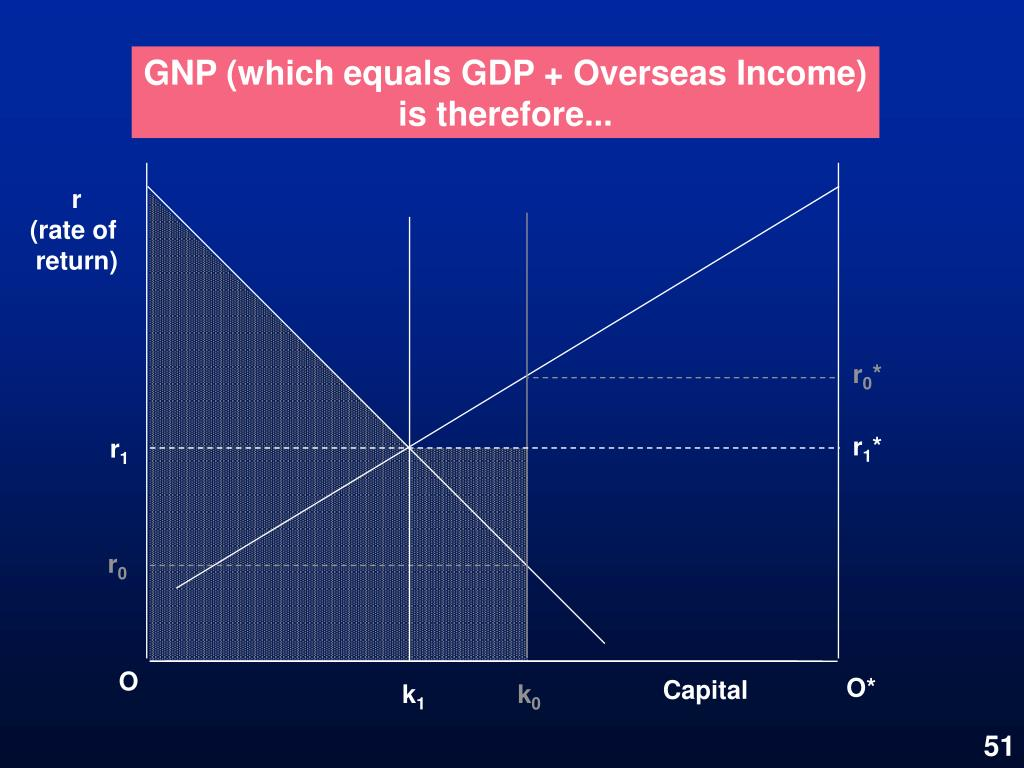 GNP (which equals GDP + Overseas Income) is therefore...